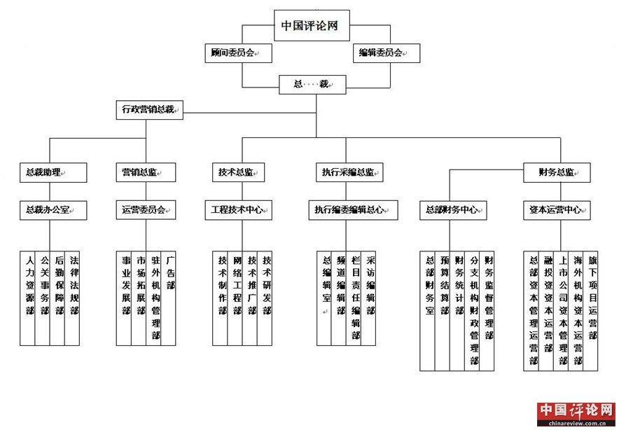 中国评论网 组织结构