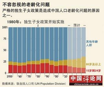 我国人口老龄化_我国当前的人口政策