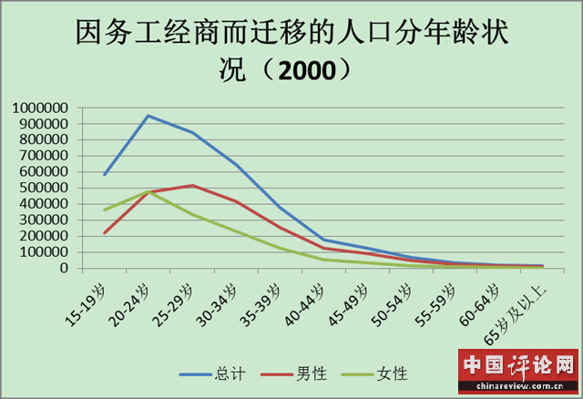 第六次人口普查_2000年人口普查结果